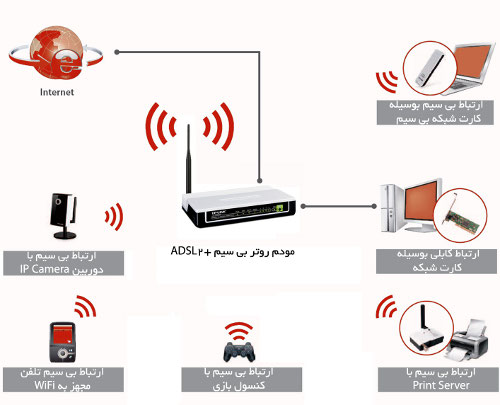 [تصویر:  ADSL-Wireless-Solution.jpg]