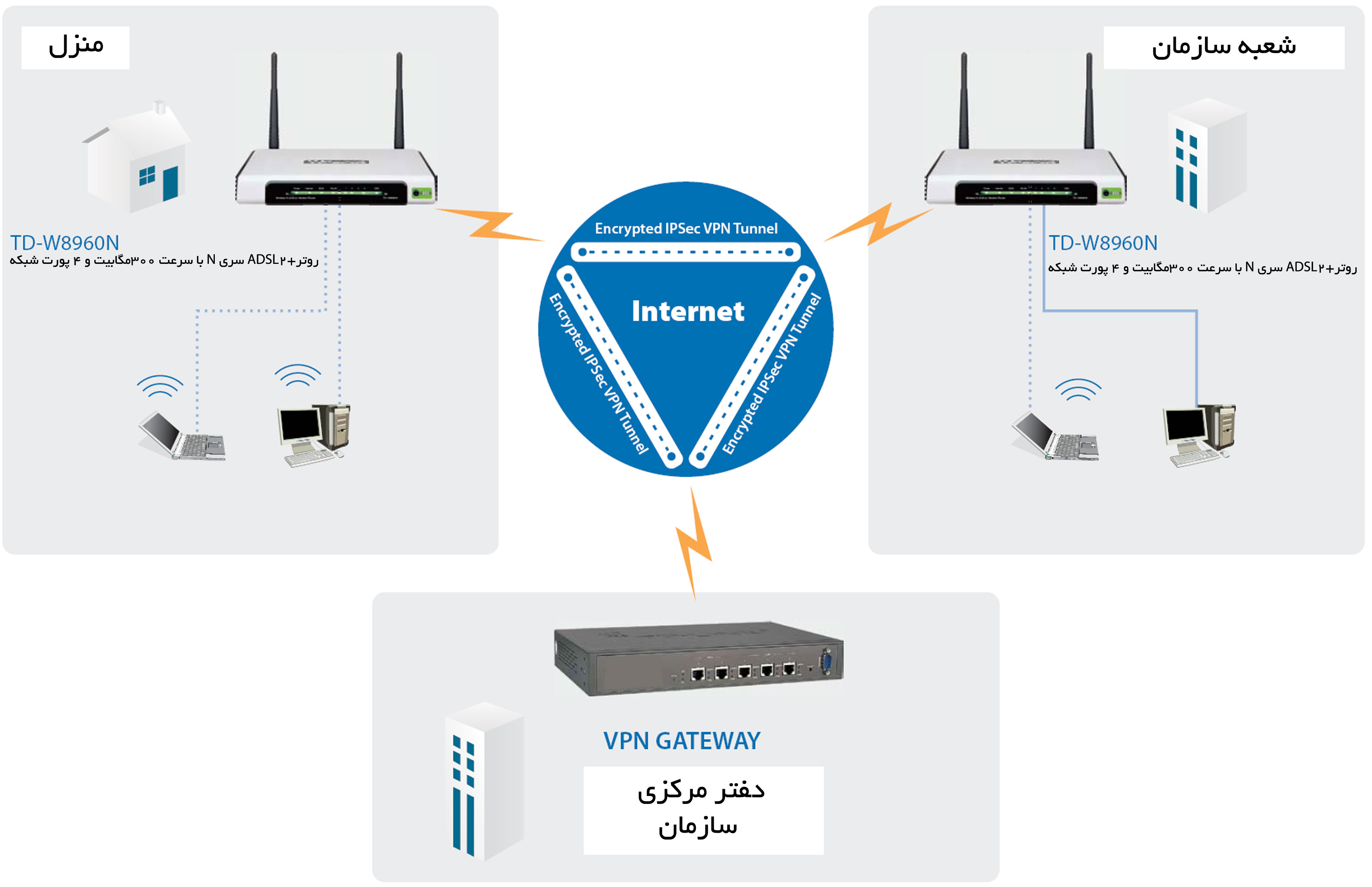 LED Indicators. Hardware Specification. BROADCOM. Wireless Chipset